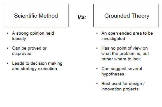 Scientific method vs grounded theory